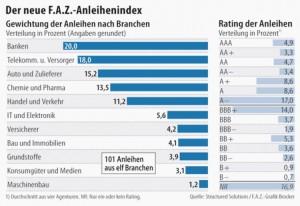 Familienzuwachs: Mit dem neuen Anleihenbarometer erweitert die F.A.Z. ihre Indexfamilie.Quelle: Structured Solutions/F.A.Z.-Grafik Brocker