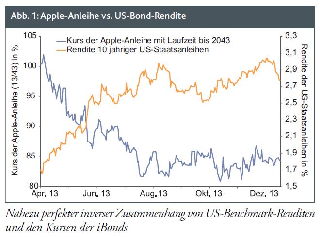 Apple Anleihe
