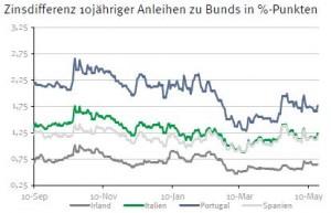 Zinsdifferenz Staatsanleihen