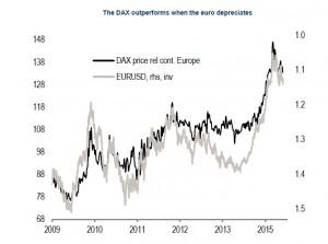 DAX und EuroUSD