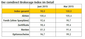comdirect Brokerage Index Juni 2015