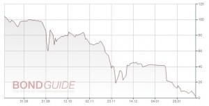 Scholz Holding GmbH hat Verhandlungen mit Anleihe-Kuratorin aufgenommen, um Stundung der anstehenden Zinszahlung zu erreichen
