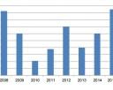 Scope Emissionsvolumen Schuldscheinmarkt Deutschland