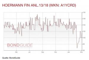 Hörmann Finance Anleihe 13/18