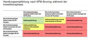 KFM Scoring I