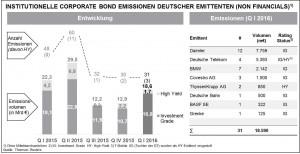 Marktüberblick institutioneller Anleihen deutscher Non-Financial-Emittenten im 1. Quartal 2016