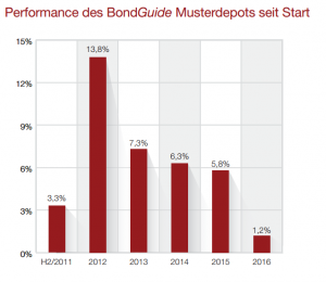 Performance des BondGuide Musterdepots seit Start. Quelle: BondGuide