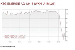 KTG Energie Chart