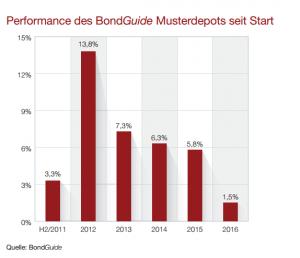 Performance des BG Musterdepots seit Start 20160610