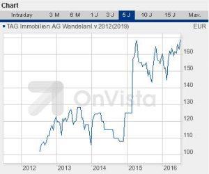TAG Immobilien Wandelanleihe 2012_19