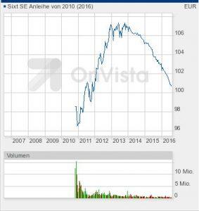 Sixt-Chart