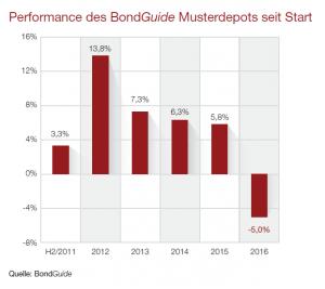 Performance des BondGuide Musterdepots seit Start.