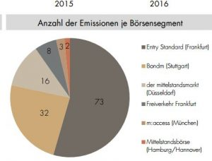 Chart 2 Mayerhöfer