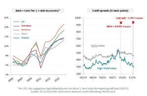 Carmignac Marktkommentar: Der Ausblick für Unternehmensanleihen