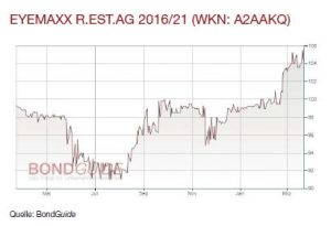 EYEMAXX R.EST.AG 2016/21 (WKN: A2AAKQ)