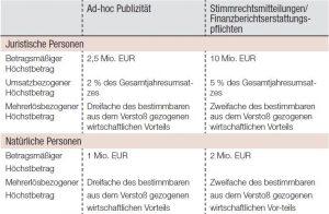 Law Corner: BaFin veröffentlicht Bußgeldleitlinien II