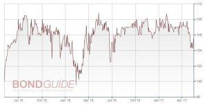 Deutscher Mittelstandsanleihen FONDS (WKN A1W5T2) kauft 5,50%-Katjes International-Anleihe