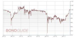 METALCORP GRP 2013/18 (WKN: A1HLTD)