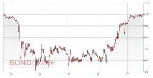 BDT MEDIA AUTOM. IS 2012/17 (WKN: A1PGQL)