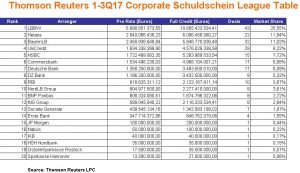 Corporate Schuldschein Review Q3 2017_2