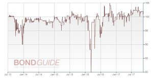 EUROBODEN GMBH IHS 2013/18 (WKN: A1RE8B)