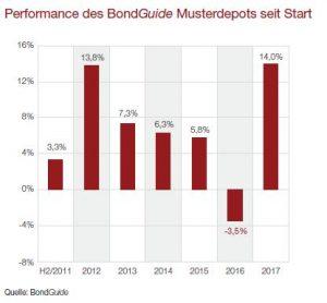 Performance Bondguide Musterdepot seit Start