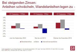 WA in Zeiten steigender Zinsen by La