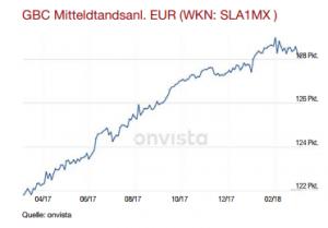 Mittelstandsanleihen Index