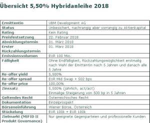 UBM platziert erfolgreich EUR 100 Mio. Hybridanleihe