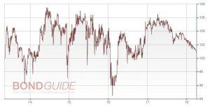 PNE WIND AG ANL 2013/18 (WKN: A1R074)