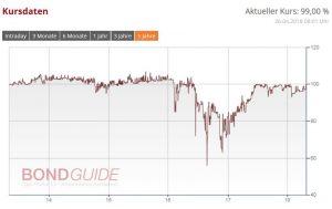 STERN IMMOBIL.AG ANL 2013/18 (WKN: A1TM8Z)