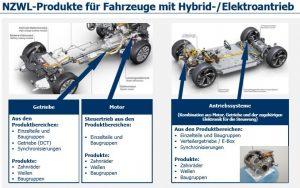 NZWL Hybridkomponenten