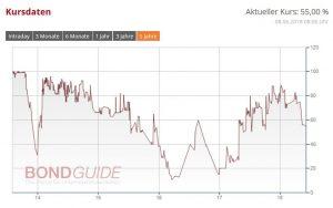 PEINE IHS 2013/18 (WKN: A1TNFX)