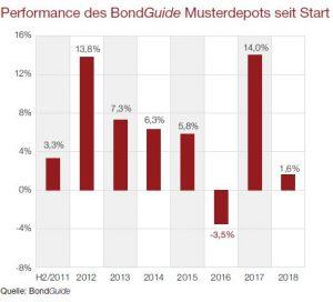 Performance des BondGuide Musterdepots seit Start