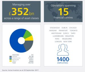 Aviva Facts and Figures