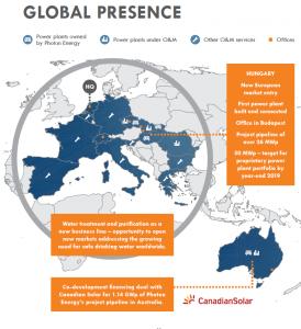 Photon Global Presence 2018