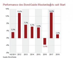 BG Grafik 18-2018