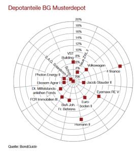 Depotanteile BG Musterdepot 19-2018