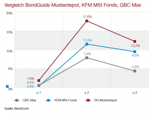 Vergleich BG Musterdepot KFM GBC