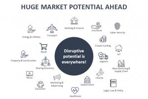 Snapshot Marktpotenzial Blockchaining