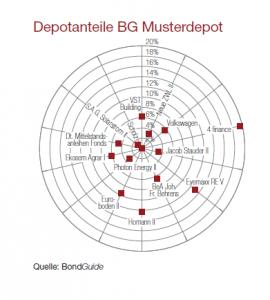 Depotanteile Musterdepot 3-2019