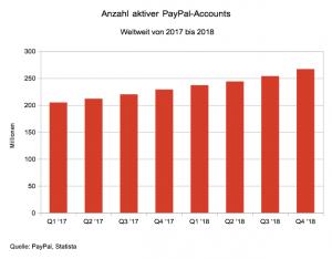 Rückzug Von PayPal Aus Vielen Online-Casinos - Aber Warum? - BondGuide