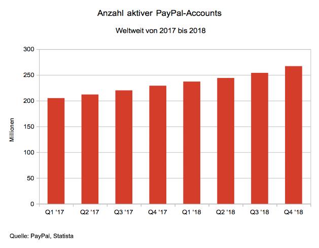 RГјckzug Von PayPal Aus Vielen Online-Casinos - Aber Warum? - BondGuide