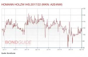Homann Holzwerke Chart