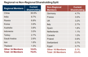 AIIB Shareholders