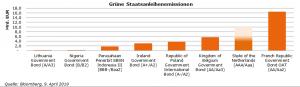 Grafik Grüne Staatsanleiheemissionen