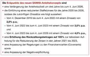 Sanha Anleihe Forum