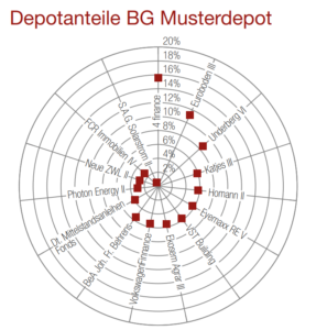 Musterdepot