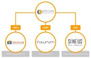 Bitcoins wiki plc hot odds betting tips 1x2 lumber