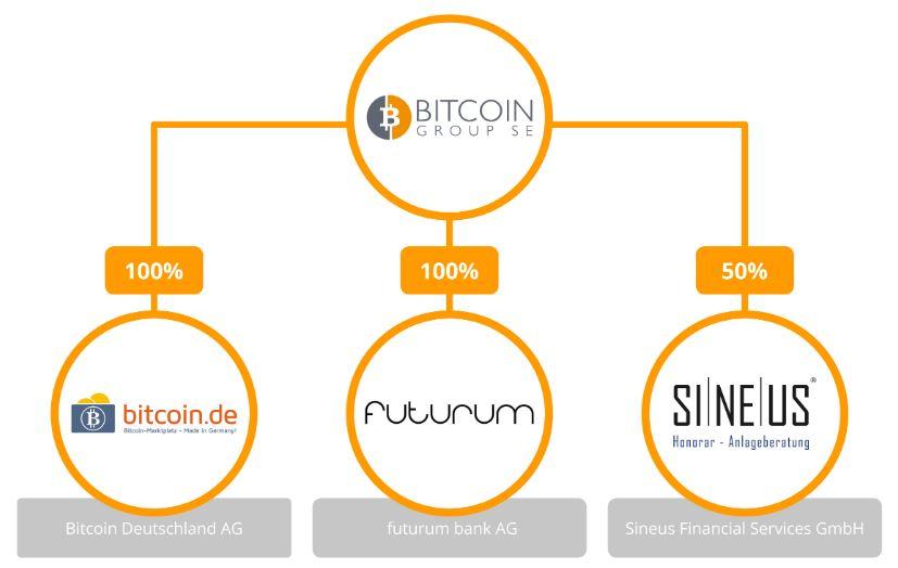 kaip pirkti bitcoin naudodami piniginę bitcoin prekybos idėjos